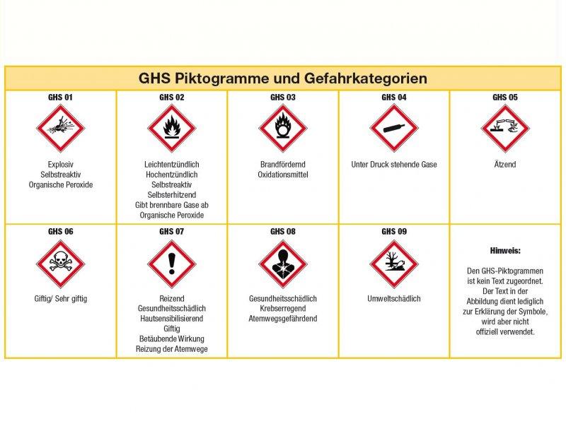 Gefahrstoffkennzeichnung nach GHS/CLP - Leymann Punktum